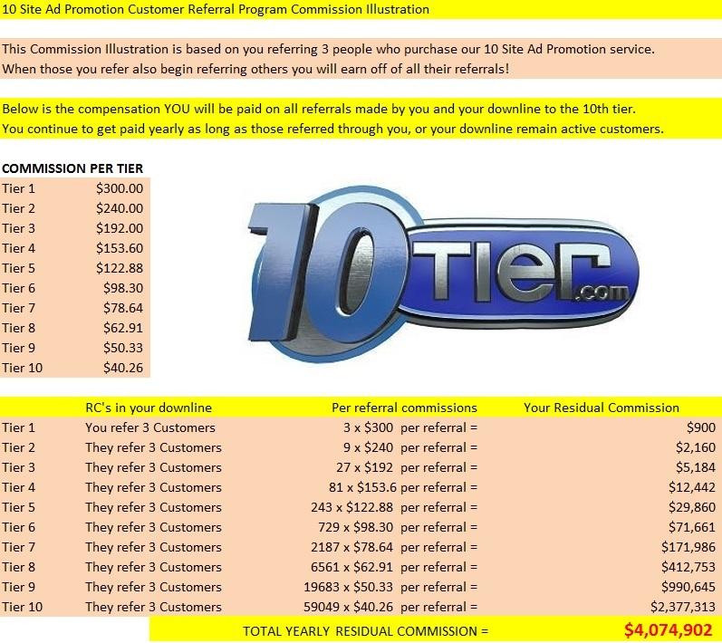 10 Site Ad Promo - Customer Referral Program-Comp Plan