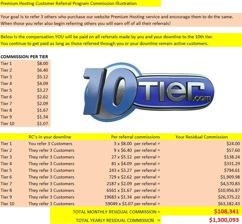 Premium Hosting Customer Referral Program Comp Plan
